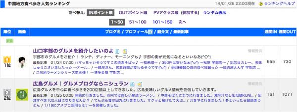 ブログランキング01_20140126